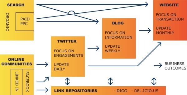 Image of Online Platform Relationships
